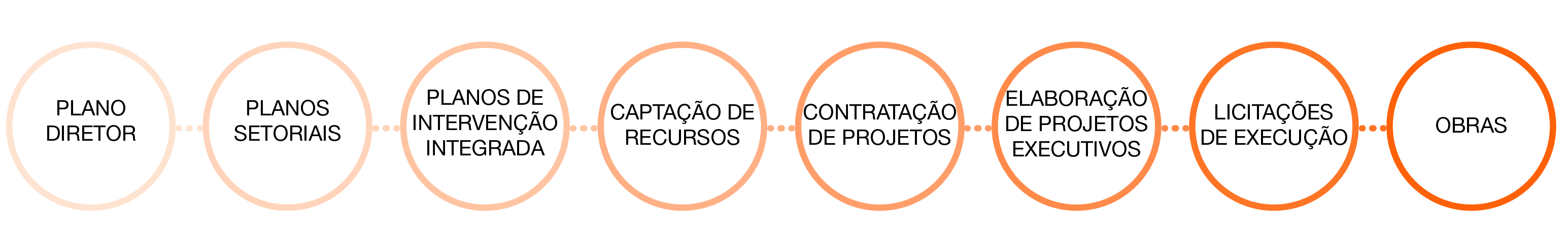 process-integrated-intevencao