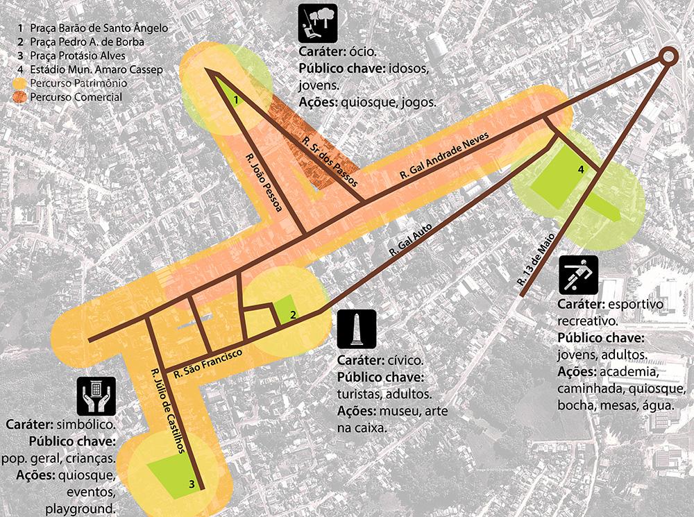 Rio Pardo no Futuro da História - diagrama geral da proposta
