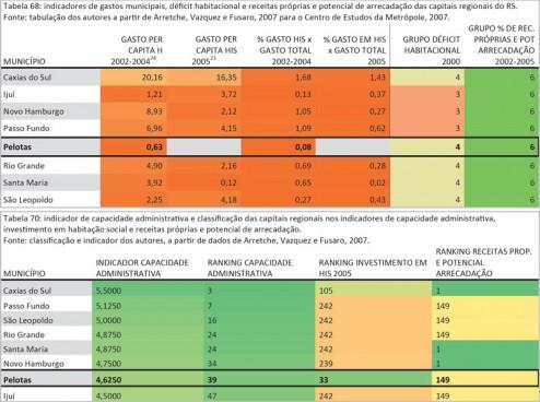 035_PEL Investimentos em habitação e capacidade administrativa de Pelotas e região