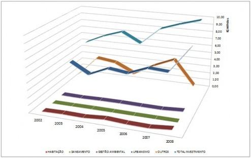 046_IJU Evolução dos investimentos públicos diretos em habitação e áreas afins