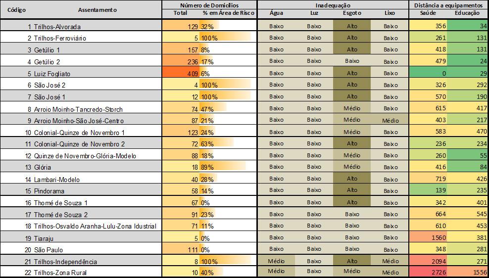 046_IJU Tabela com a classificação técnica dos assentamentos precários no município