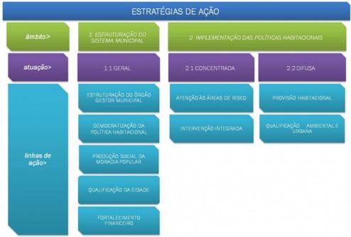 046_IJU Diagrama das Estratégias de Ação adotadas