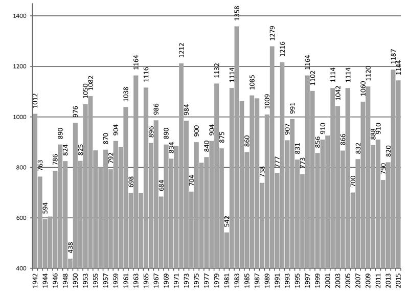 Gráfico da série histórica registrada na régua da Delegacia Fluvial de 1942-2015